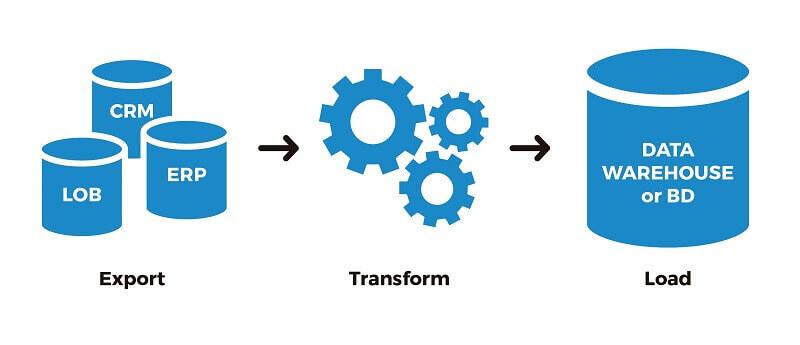 ETL hoạt động như thế nào?